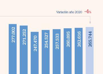 La CNMV comienza los test de estrés a los fondos españoles para anticiparse a problemas