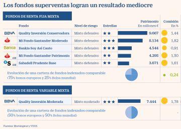 Los superfondos bancarios rentan la cuarta parte que los fondos ?low cost?
