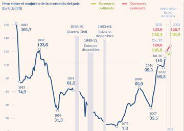 El coste de la pandemia eleva el nivel de deuda a máximos de más de un siglo