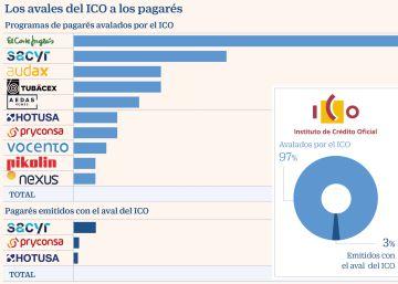 El ICO ya avala programas de pagarés por 2.500 millones