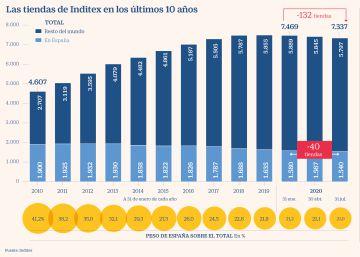 España concentra el 36% de los cierres de Inditex en su nuevo plan de absorciones