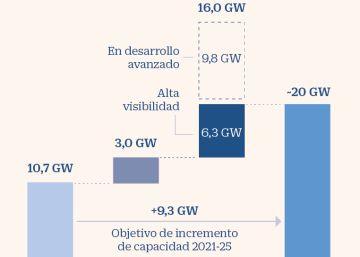 Acciona sacará a Bolsa este año un mínimo del 25% de su filial de energía