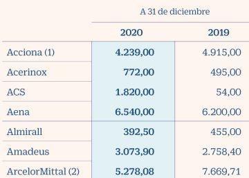 Telefónica, Iberdrola, Repsol y Naturgy lideran el recorte de la deuda en 2020