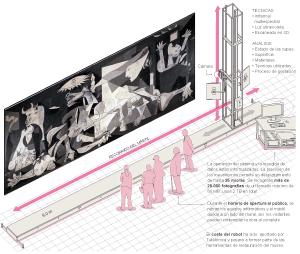 El robot que destripa el 'Guernica'