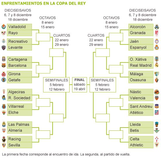 Copa del Rey: Un duro camino para el Atlético en la defensa ...