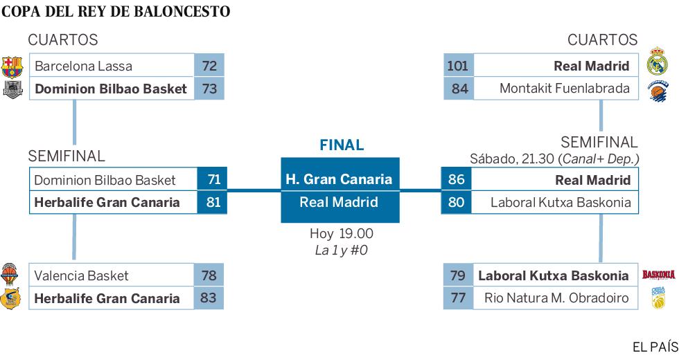 Copa del Rey de Baloncesto 2016: Horarios y partidos | Baloncesto ...