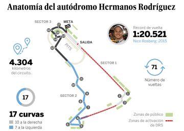 La anatomía del autódromo Hermanos Rodríguez