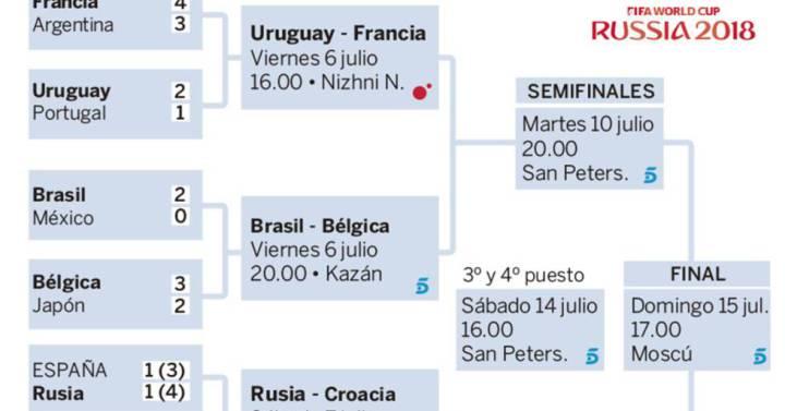 Cuartos de final del Mundial de fútbol: cuadro, calendario y resultados