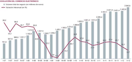 e4f8a8821d3cc El comercio eléctronico en España vuelve a batir récords pero frena su  expansión