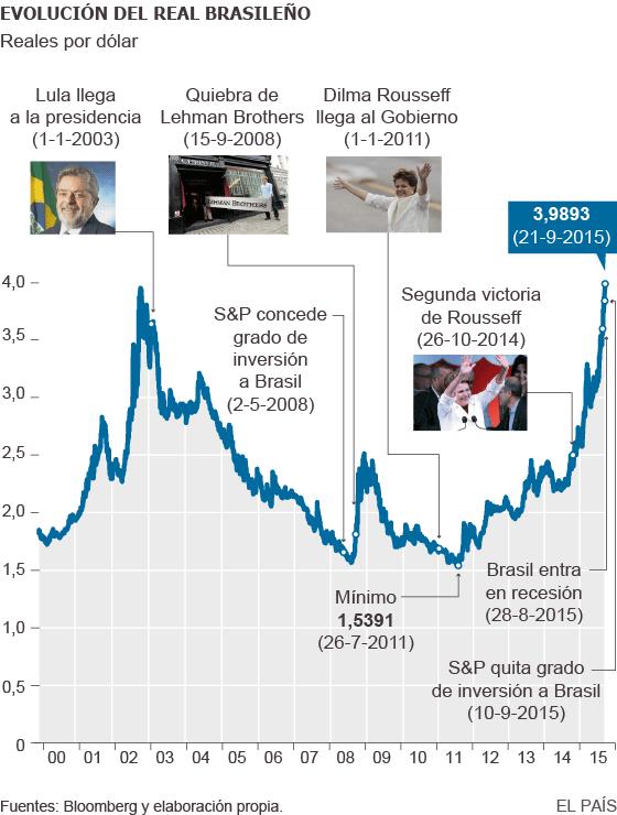 El Dólar Ha Llegado En Brasil A La Temida Barrera De Los Cuatro Reales Brasileños Algo Que Solo Sucedió Fugazmente 2002 Esa Evolución Es Un Reflejo
