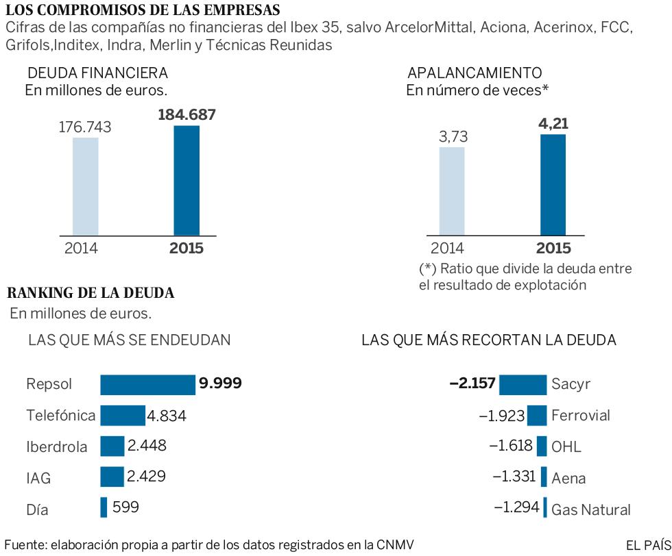 La deuda de las empresas cotizadas aumenta un 4,5% y crecen las ...