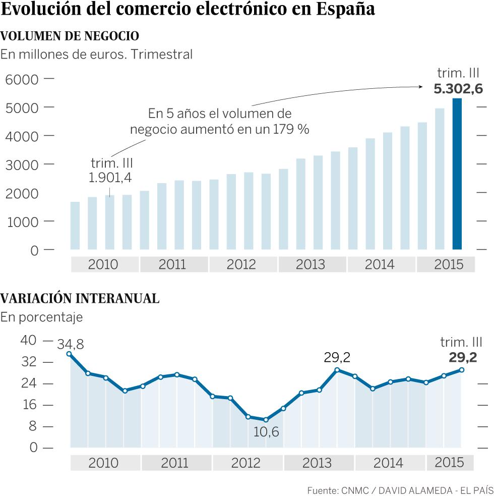 214b8edf625 El comercio electrónico crece en España a su mayor ritmo en casi ...