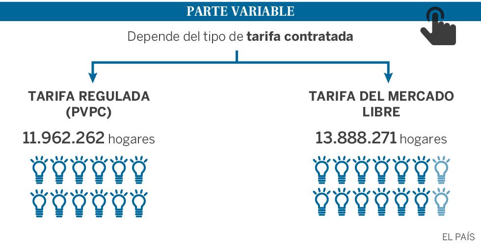 8f839726c47e La subida de la luz afecta al 46% de los españoles ¿Estás entre ellos