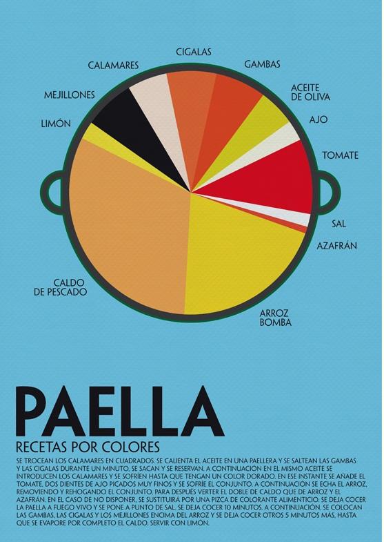 Infografía de una paella | El Comidista EL PAÍS