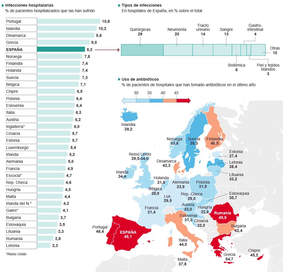 Resultado de imagen de antibioticos europa