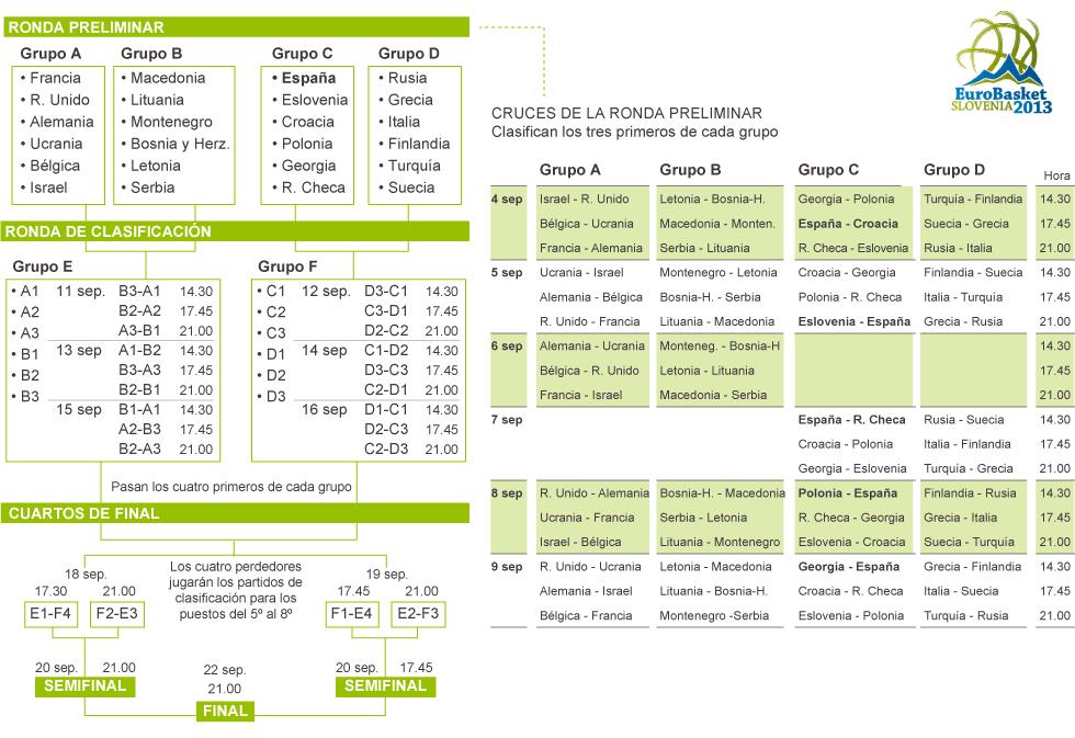 Calendario Eurobasket.Calendario Del Eurobasket Eslovenia 2013 Actualidad El Pais