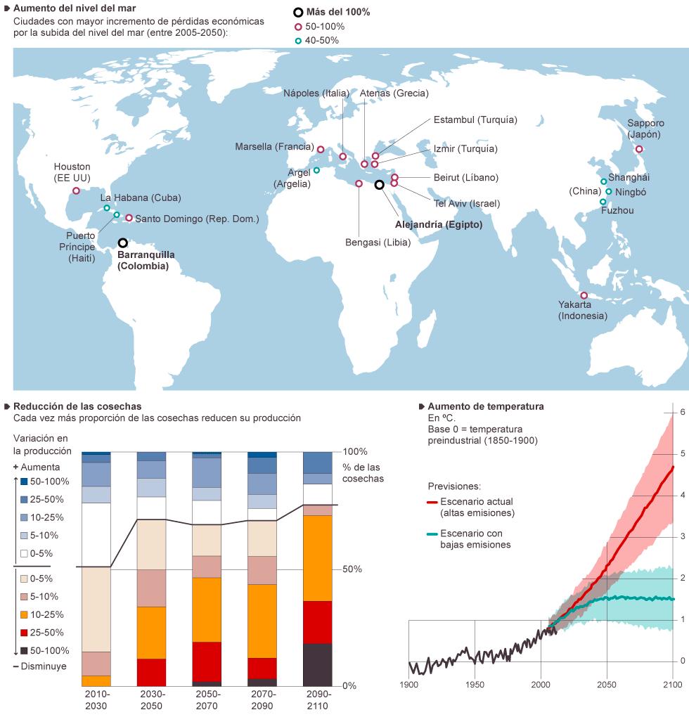 Resultado de imagen para Fotos sobre el Cambio Climático (IPCC)