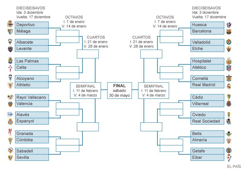 Cruces de la Copa del Rey | Actualidad | EL PAÍS