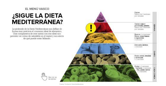 dieta para un medio maraton