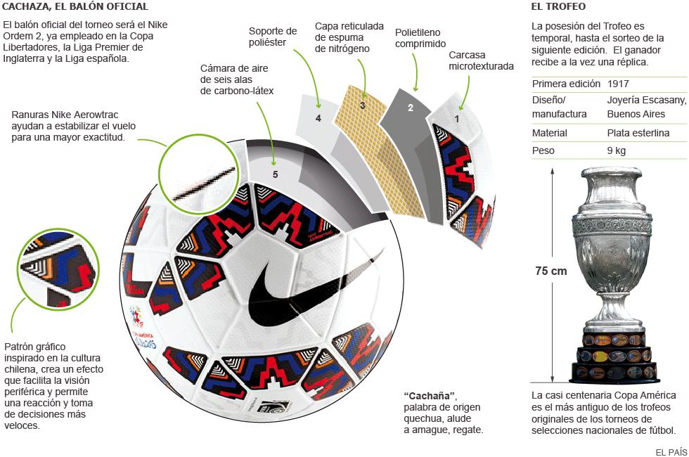 91bbf48be0a26 Copa América 2015  el balón y el trofeo