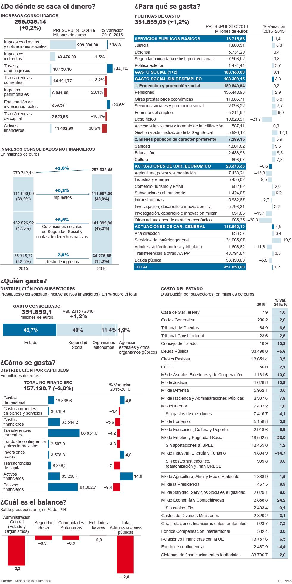 ingresos y gastos de los presupuestos de 2016 actualidad el paÍs