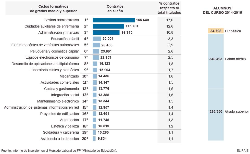 Títulos De Fp Con Más Contratos En 2014 Actualidad El País