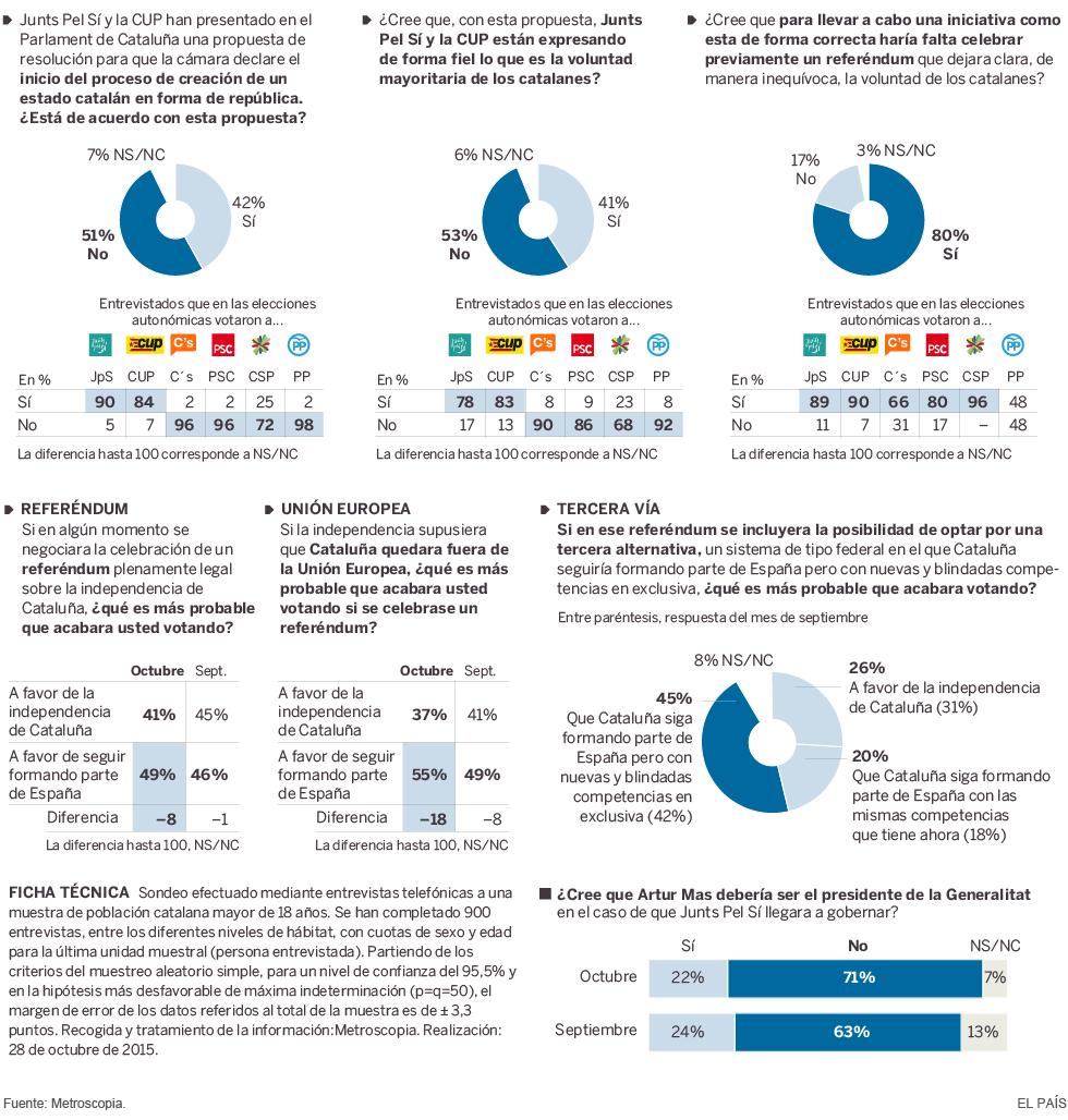 Los catalanes ante el independentismo
