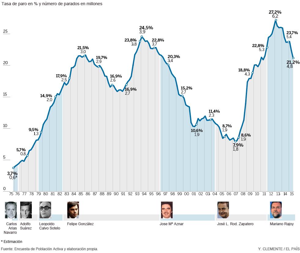 Evolución del desempleo (1975 - 2015) | Actualidad | EL PAÍS