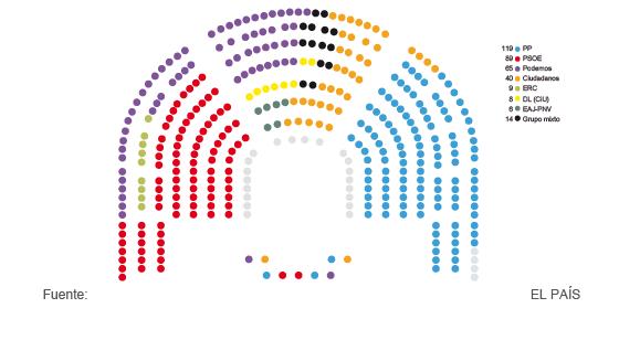 Reparto de escaños en el Congreso de los Diputados