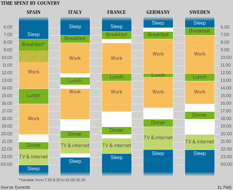 spanish lifestyle the chart that proves that spanish schedules are