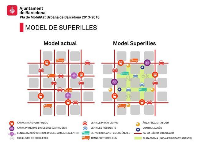 De la manzana a la supermanzana | Blog Seres Urbanos | EL PAÍS