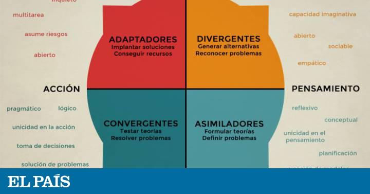 90fd8b5372 Aprendizaje: Los cuatro estilos de aprendizaje o el por qué algunos leen  los manuales y otros no | Blog Laboratorio de felicidad | EL PAÍS