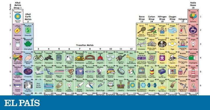La mejor tabla peridica ilustrada para estudiar los elementos y la mejor tabla peridica ilustrada para estudiar los elementos y enterarse buenavida el pas urtaz Image collections