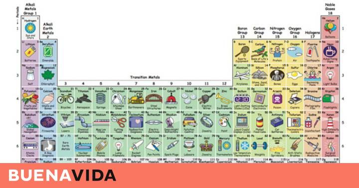 la mejor tabla peridica ilustrada para estudiar los elementos y enterarse buenavida el pas