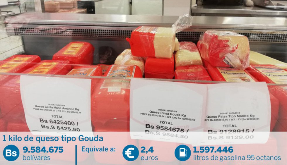 Un kilo de queso tipo holandés puede llegar a costar cerca de 10 millones de bolívares. Su equivalente en gasolina de 95 octanos sería 1,5 millones de litros y en gasolina de 91 octanos, casi 10 millones de litros.