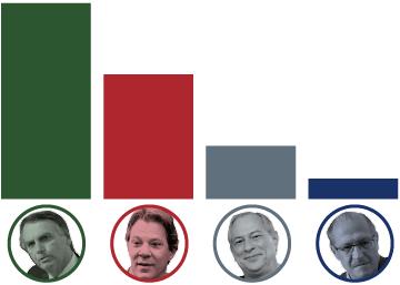 Resultados de las elecciones presidenciales de Brasil