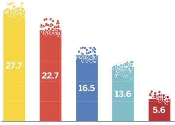 En Italia, las encuestas dan ventaja a la derecha en un escenario de gran incertidumbre