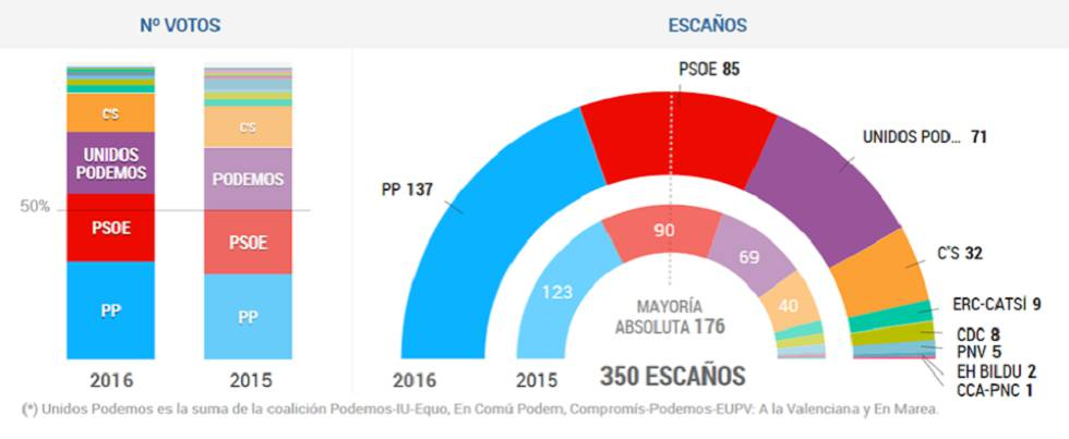 Reacciones a los resultados de las elecciones generales for Resultados electorales mir