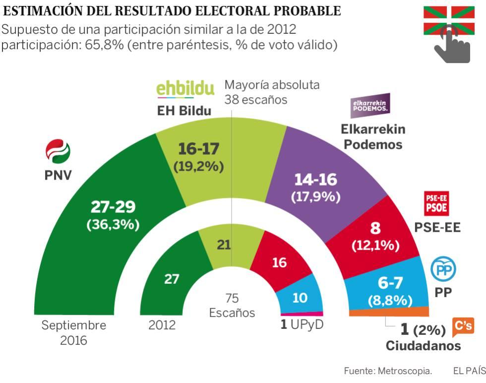 Elecciones vascas 2016  El PNV ganaría las elecciones vascas pero ... da704c7c3ad0b