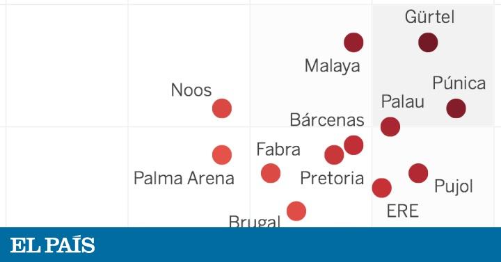 Mapa Corrupcion España 2017.Cuales Son Los Casos De Corrupcion Mas Graves De Espana