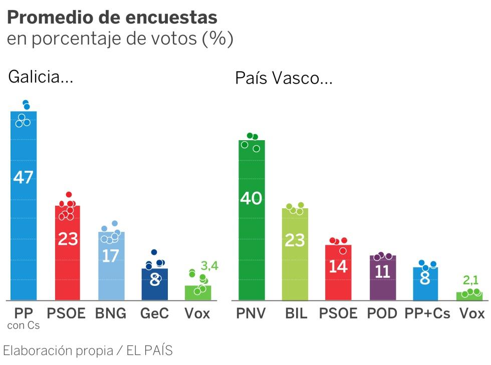 Así avanzan las encuestas en Galicia y País Vasco