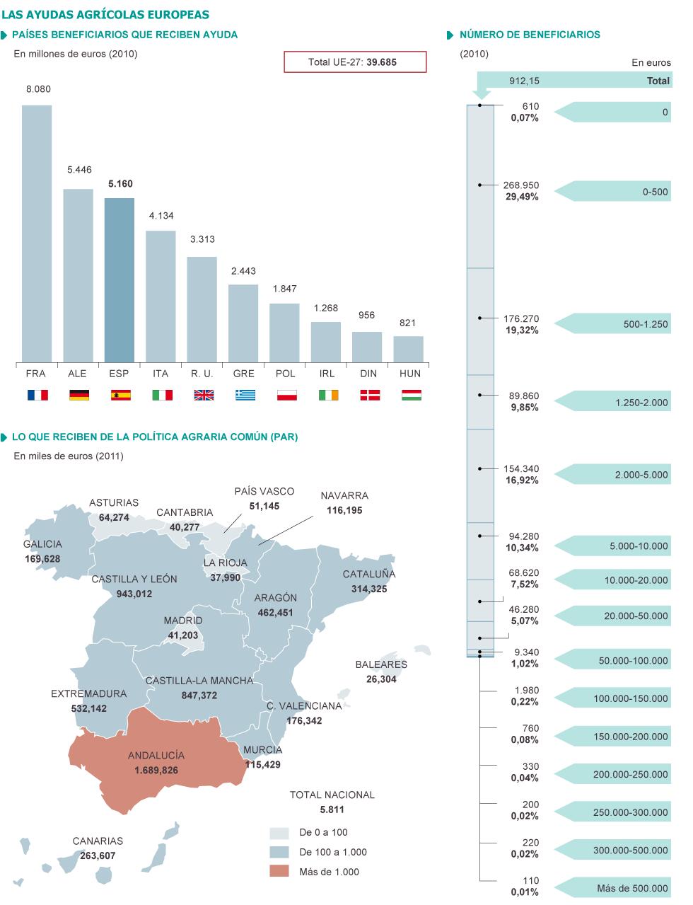 Resultado de imagen de las ayudas agricolas europeas
