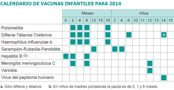 Calendario De Vacunas Infantil.Espana Tendra Un Calendario Comun Con Ocho Vacunas Sociedad El Pais