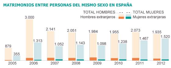 Estadisticas de homosexualismo en mexico