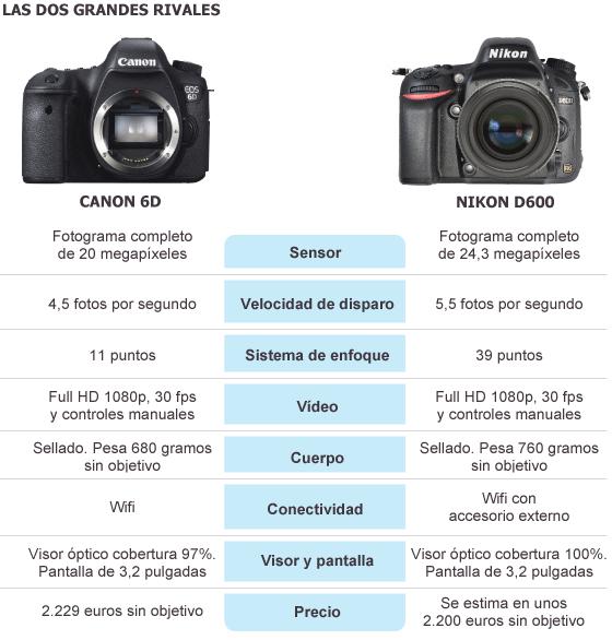 EOS 6D frente a D600 | Tecnología | EL PAÍS