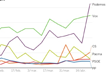 Vox es el partido que genera más entusiasmo en redes (y sin hacer publicidad)